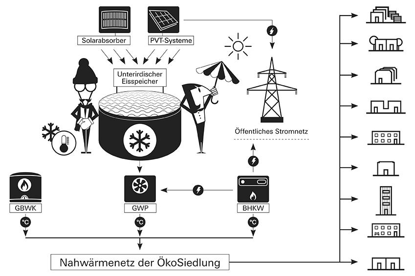 ÖkoSiedlung Friedrichsdorf Energetisches Konzept